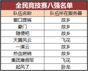 图片: 【完美世界】全民竞技赛八强名单.png